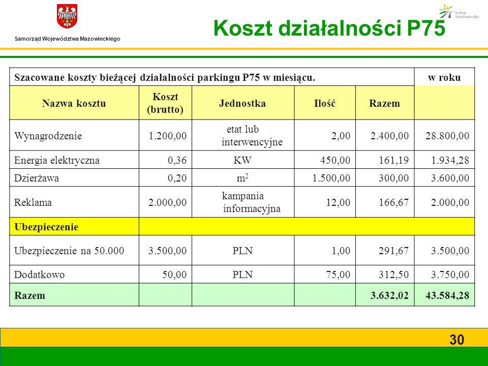Koszt działalności P75 Szacowane koszty bieżącej działalności parkingu P75 w miesiącu. w roku. Nazwa kosztu.