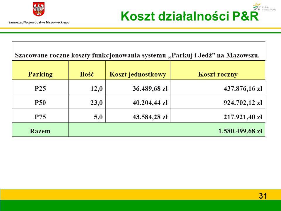 Koszt działalności P&R