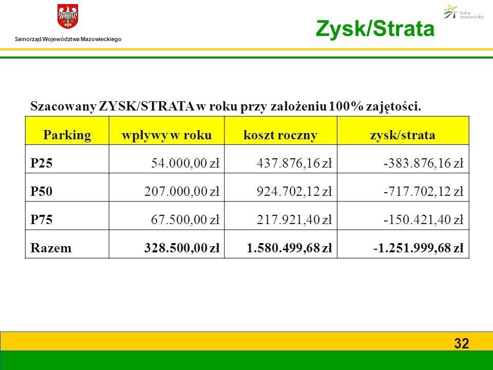 Zysk/Strata Szacowany ZYSK/STRATA w roku przy założeniu 100% zajętości. Parking. wpływy w roku. koszt roczny.