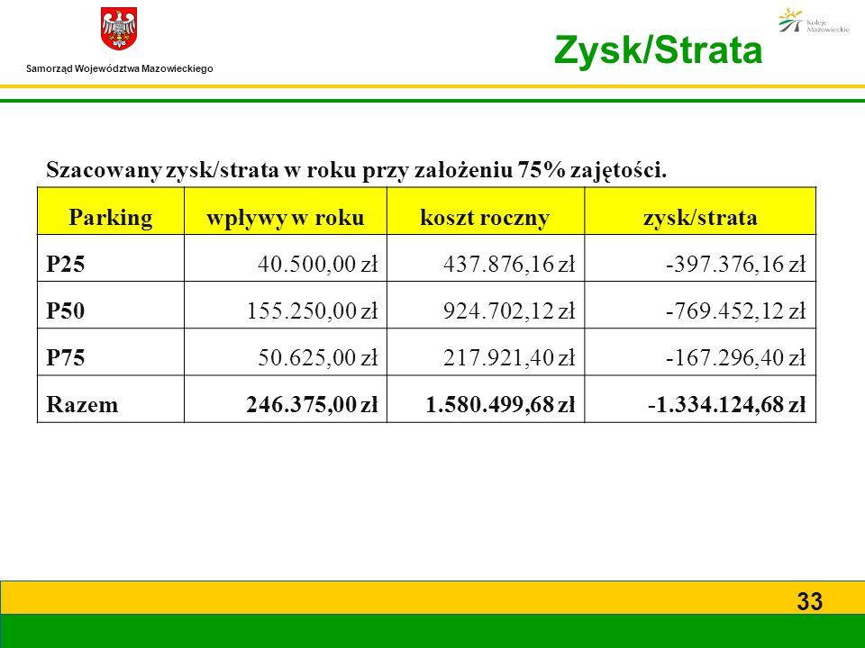 Zysk/Strata Szacowany zysk/strata w roku przy założeniu 75% zajętości.