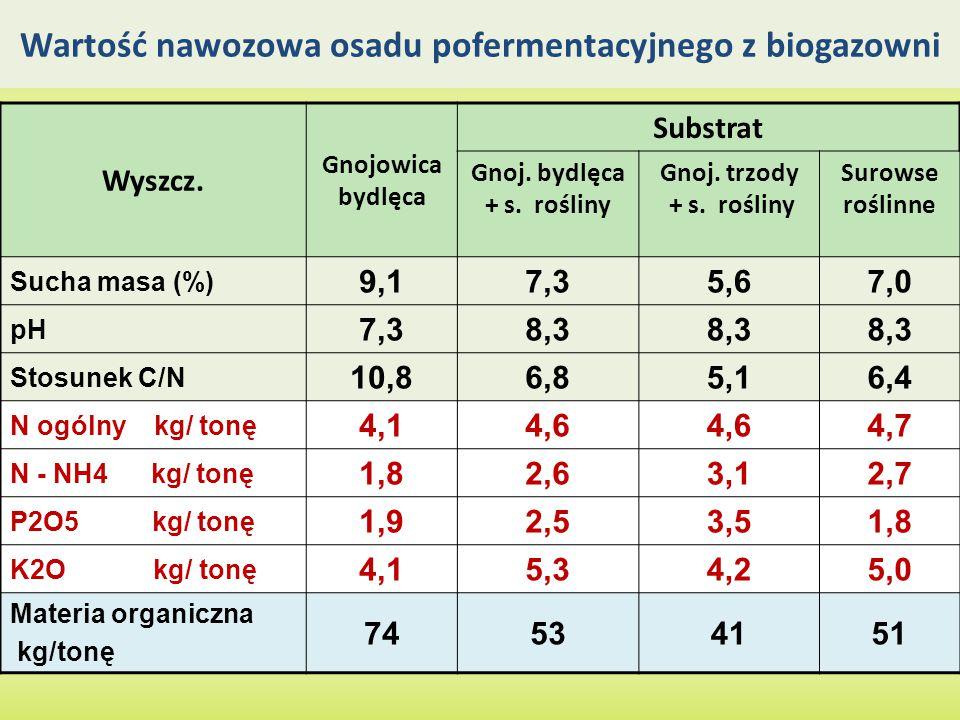 Wartość nawozowa osadu pofermentacyjnego z biogazowni