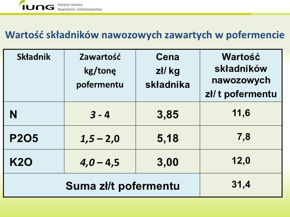 Wartość składników nawozowych zawartych w pofermencie