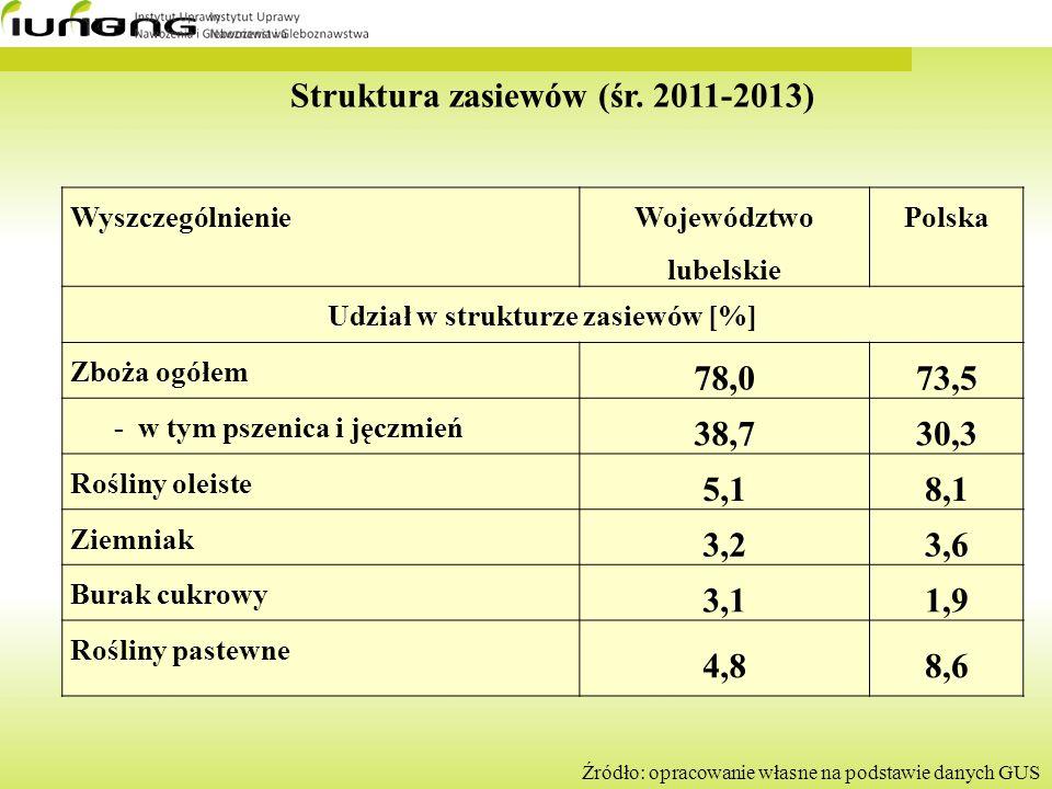 Struktura zasiewów (śr. 2011-2013)