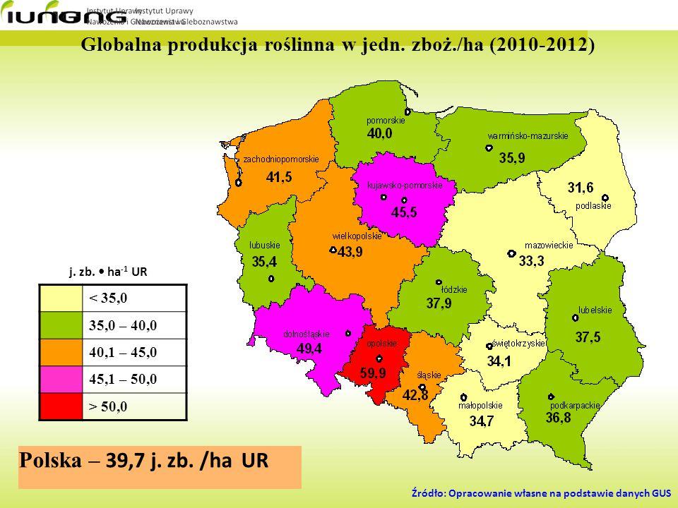 Globalna produkcja roślinna w jedn. zboż./ha (2010-2012)