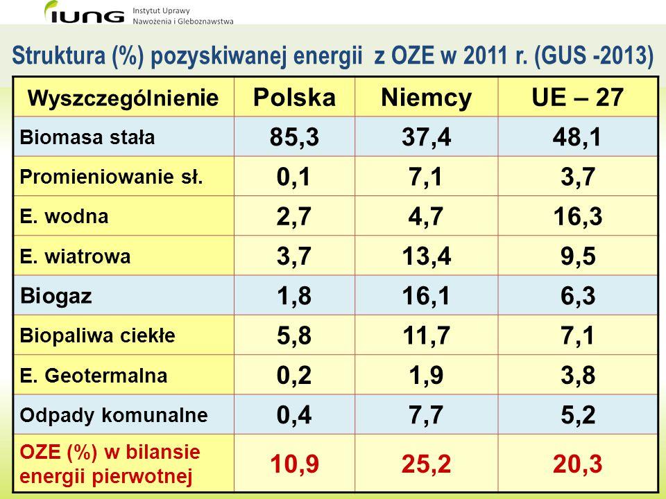 Struktura (%) pozyskiwanej energii z OZE w 2011 r. (GUS -2013)