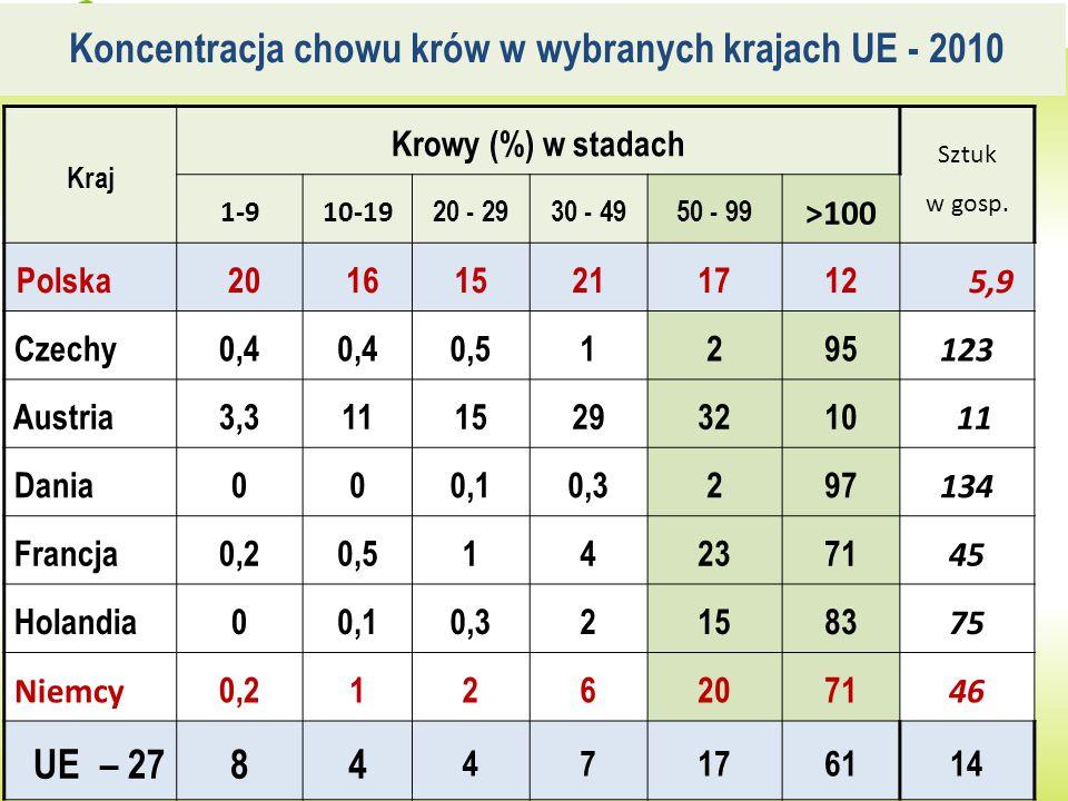 Koncentracja chowu krów w wybranych krajach UE - 2010
