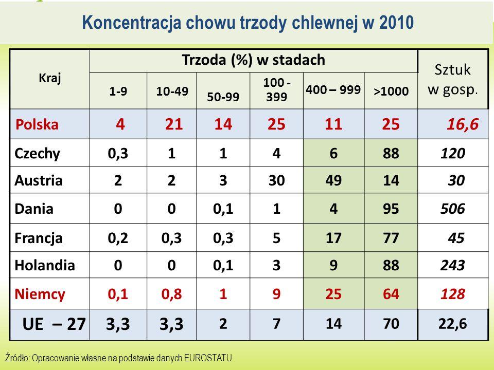 Koncentracja chowu trzody chlewnej w 2010