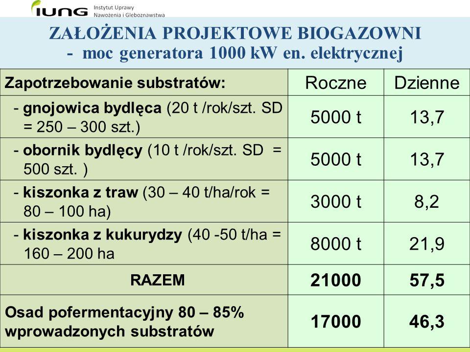ZAŁOŻENIA PROJEKTOWE BIOGAZOWNI - moc generatora 1000 kW en