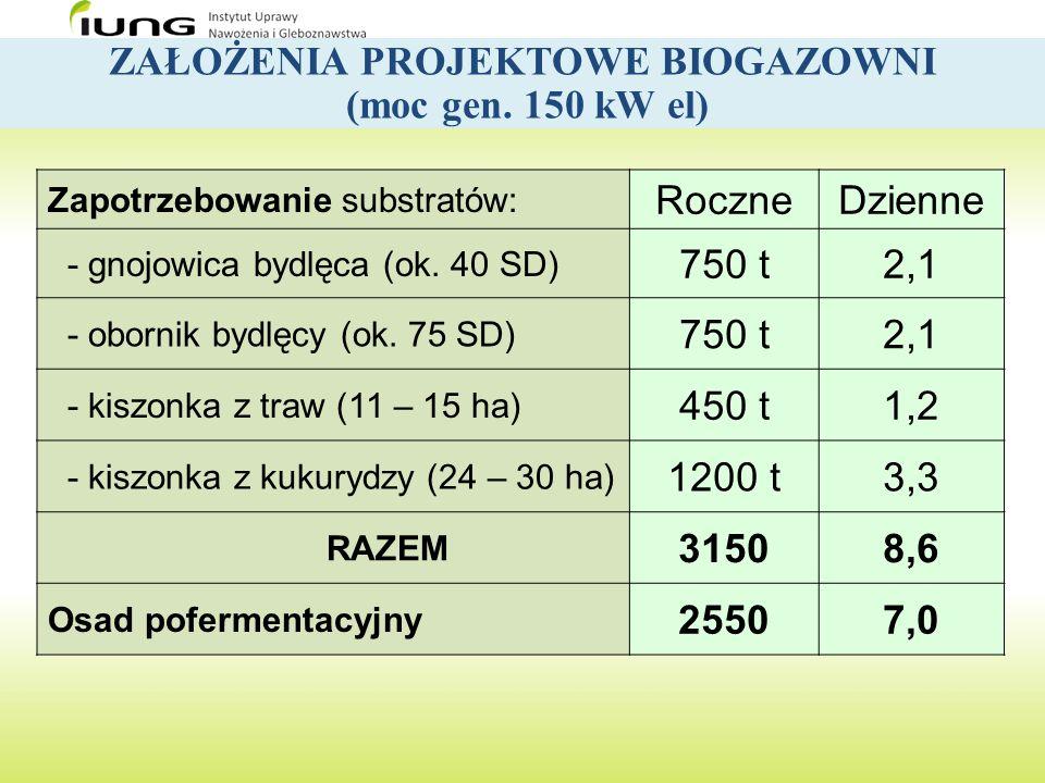 ZAŁOŻENIA PROJEKTOWE BIOGAZOWNI (moc gen. 150 kW el)