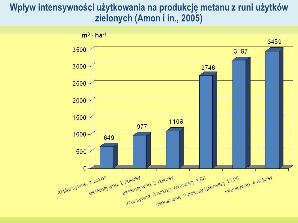 Wpływ intensywności użytkowania na produkcję metanu z runi użytków zielonych (Amon i in., 2005)