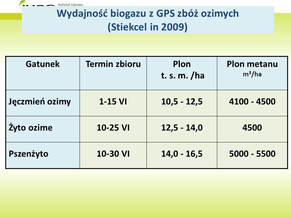Wydajność biogazu z GPS zbóż ozimych (Stiekcel in 2009)