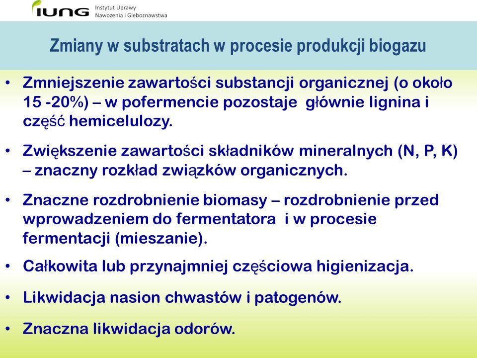 Zmiany w substratach w procesie produkcji biogazu