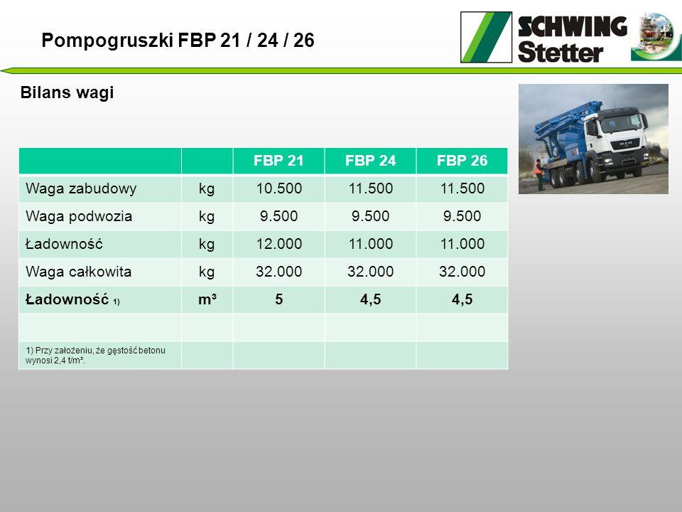 Pompogruszki FBP 21 / 24 / 26 Bilans wagi FBP 21 FBP 24 FBP 26