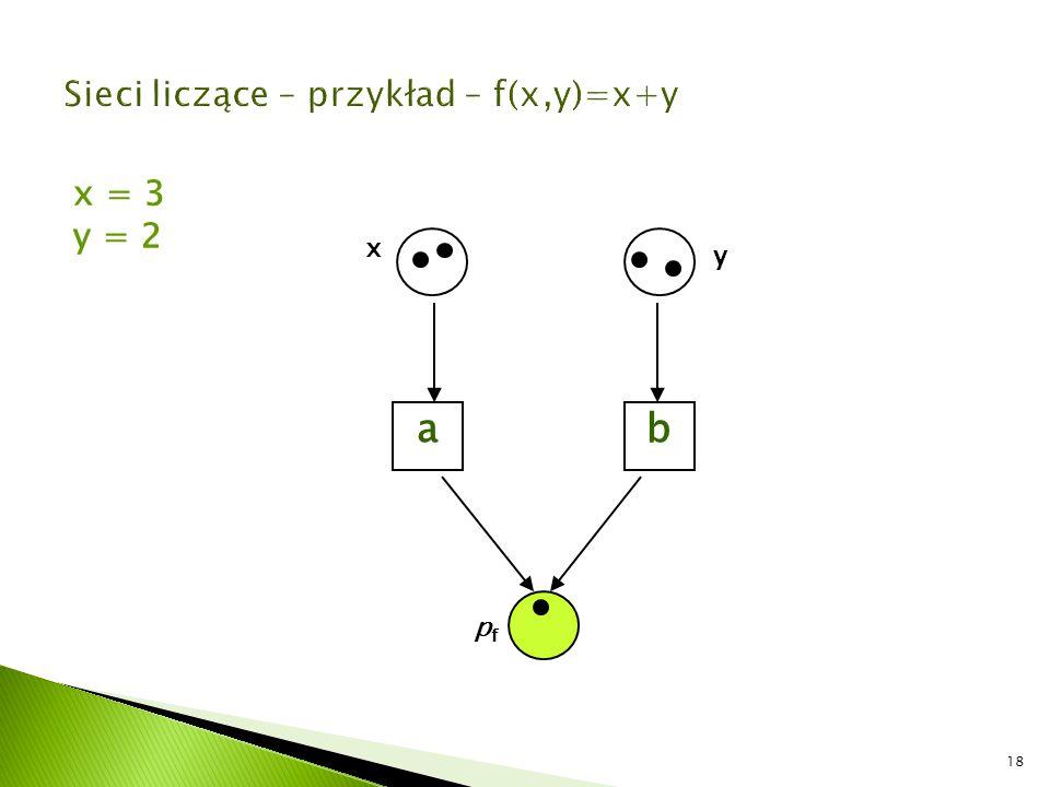 Sieci liczące – przykład – f(x,y)=x+y