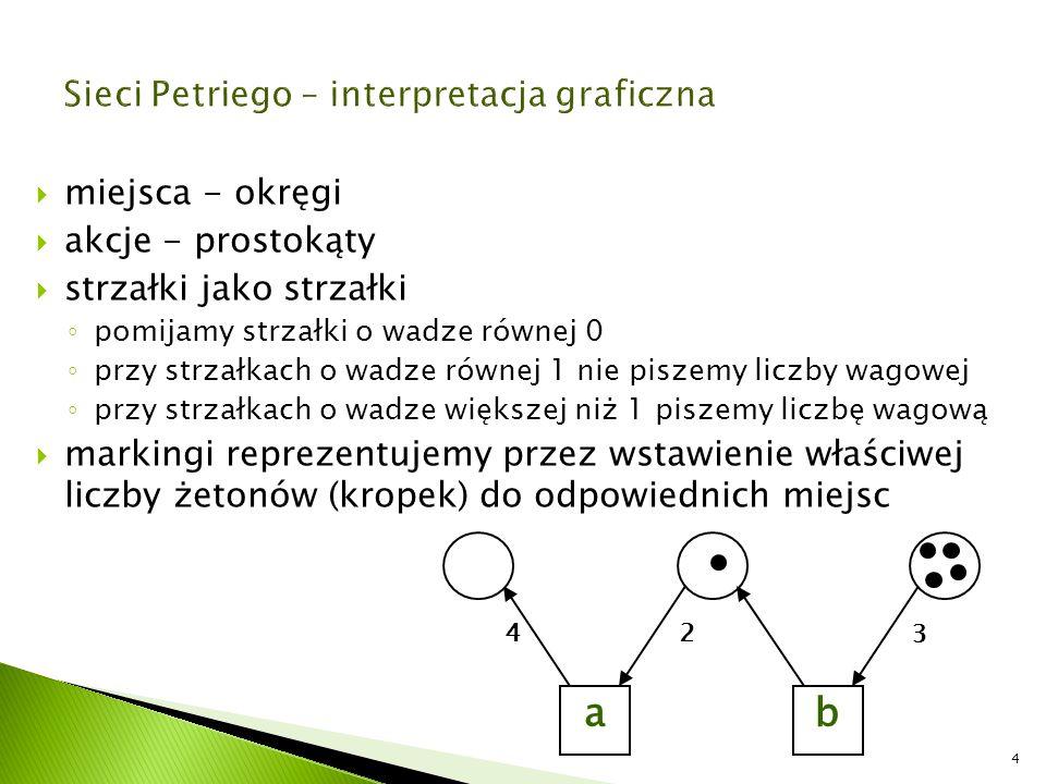 Sieci Petriego – interpretacja graficzna
