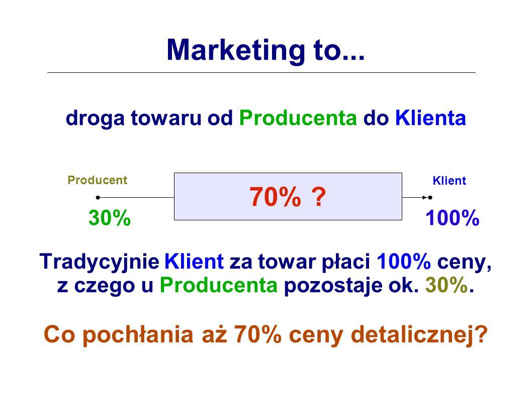 Marketing to... 70% Co pochłania aż 70% ceny detalicznej