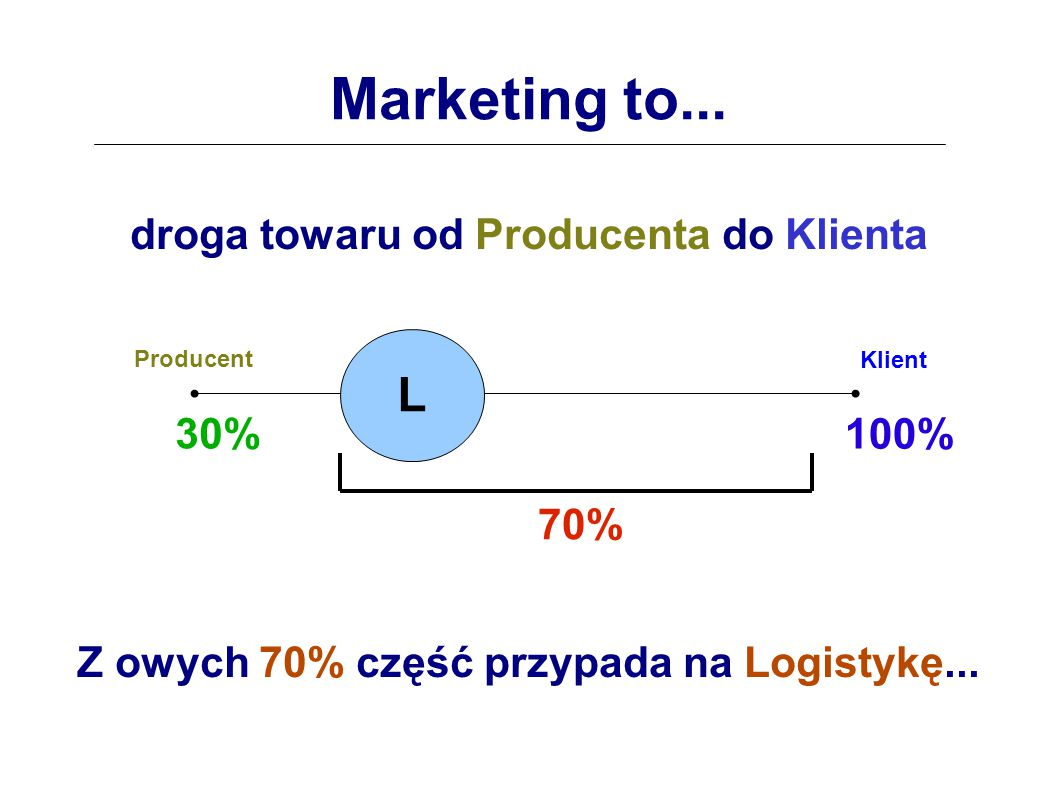 Marketing to... L droga towaru od Producenta do Klienta