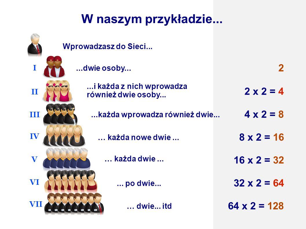 W naszym przykładzie... 2 2 x 2 = 4 4 x 2 = 8 8 x 2 = 16 16 x 2 = 32
