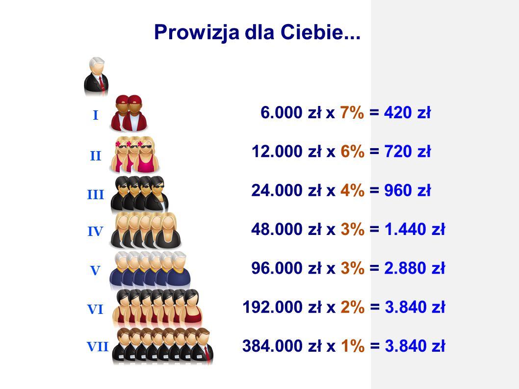 Prowizja dla Ciebie... 6.000 zł x 7% = 420 zł 12.000 zł x 6% = 720 zł