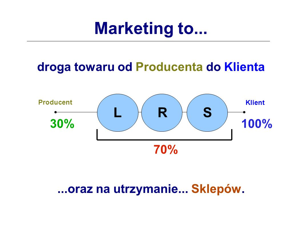 Marketing to... L L R L S droga towaru od Producenta do Klienta