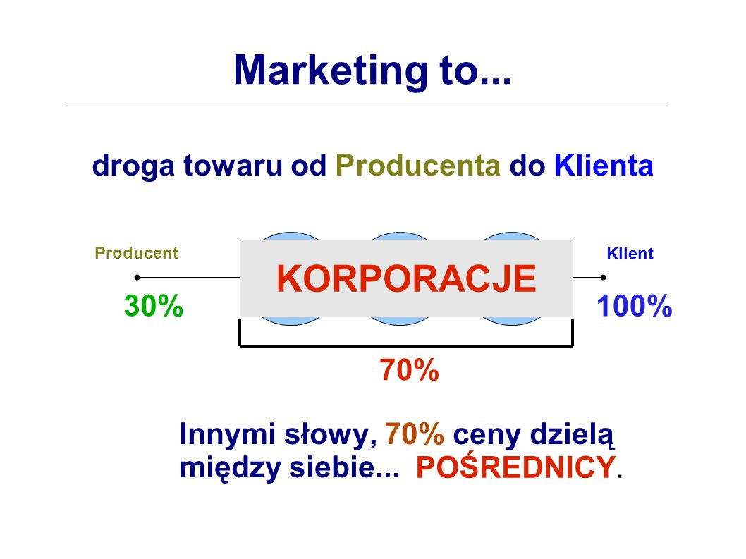 droga towaru od Producenta do Klienta