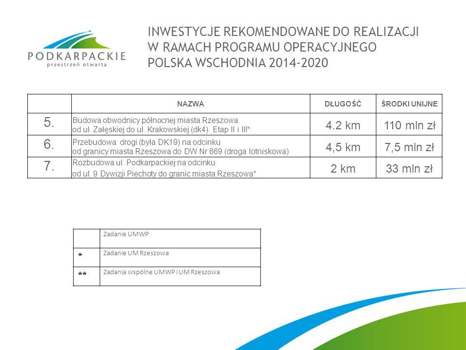 INWESTYCJE REKOMENDOWANE DO REALIZACJI W RAMACH PROGRAMU OPERACYJNEGO POLSKA WSCHODNIA 2014-2020