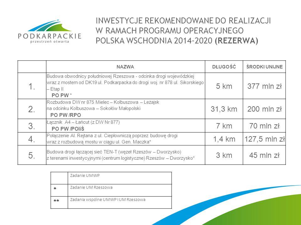 INWESTYCJE REKOMENDOWANE DO REALIZACJI W RAMACH PROGRAMU OPERACYJNEGO POLSKA WSCHODNIA 2014-2020 (REZERWA)