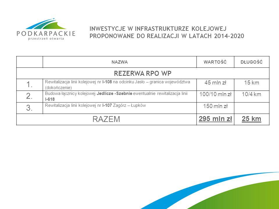 1. 2. 3. RAZEM REZERWA RPO WP 295 mln zł 25 km