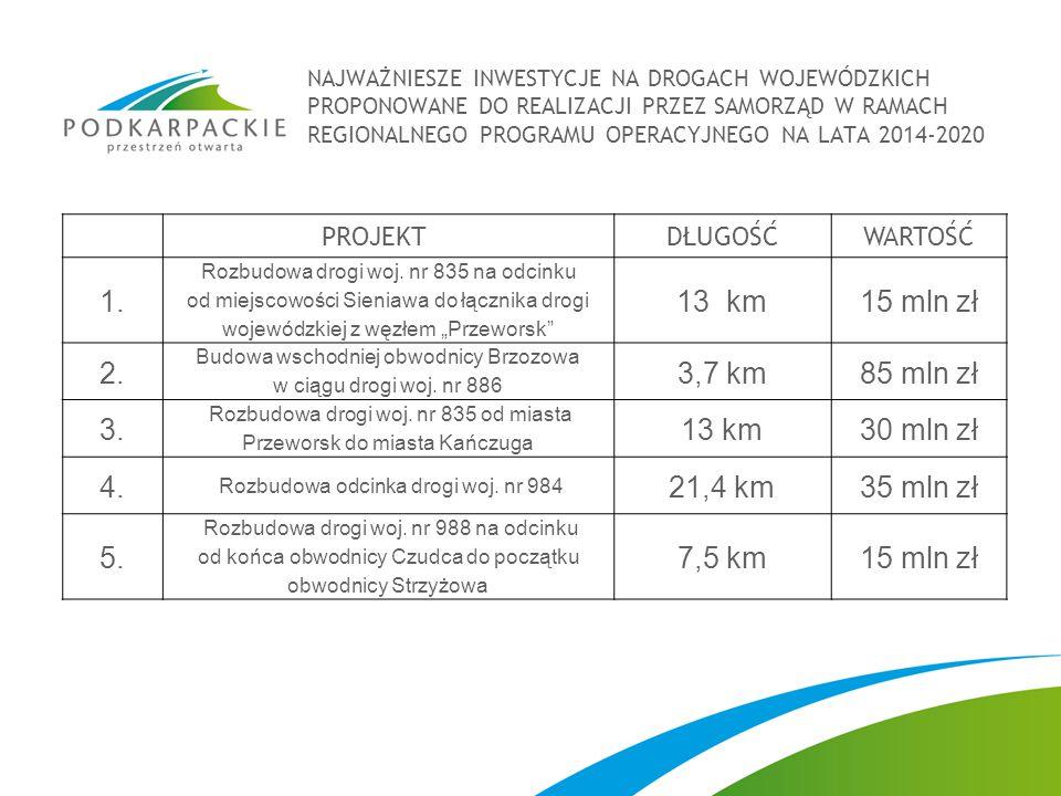 1. 13 km 15 mln zł 2. 3,7 km 85 mln zł 3. 13 km 30 mln zł 4. 21,4 km