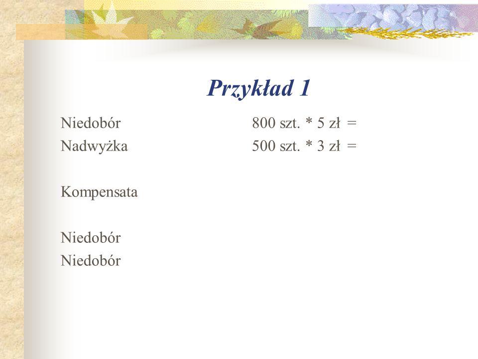 Przykład 1 Niedobór 800 szt. * 5 zł = Nadwyżka 500 szt. * 3 zł = Kompensata Niedobór