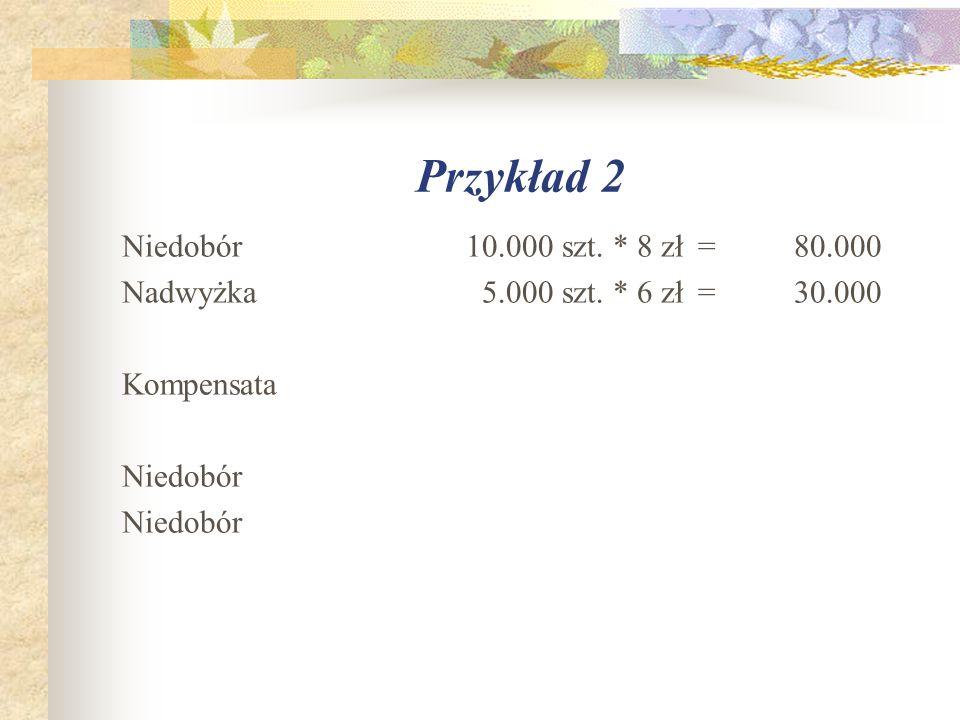 Przykład 2 Niedobór 10.000 szt. * 8 zł = 80.000