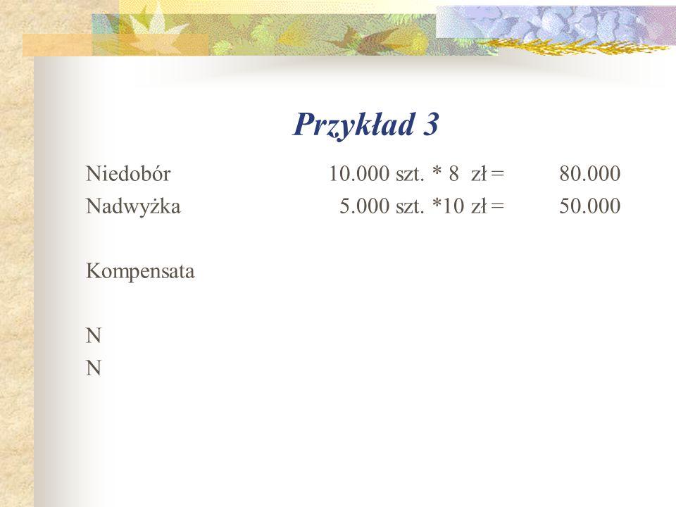 Przykład 3 Niedobór 10.000 szt. * 8 zł = 80.000 Nadwyżka 5.000 szt. *10 zł = 50.000 Kompensata N