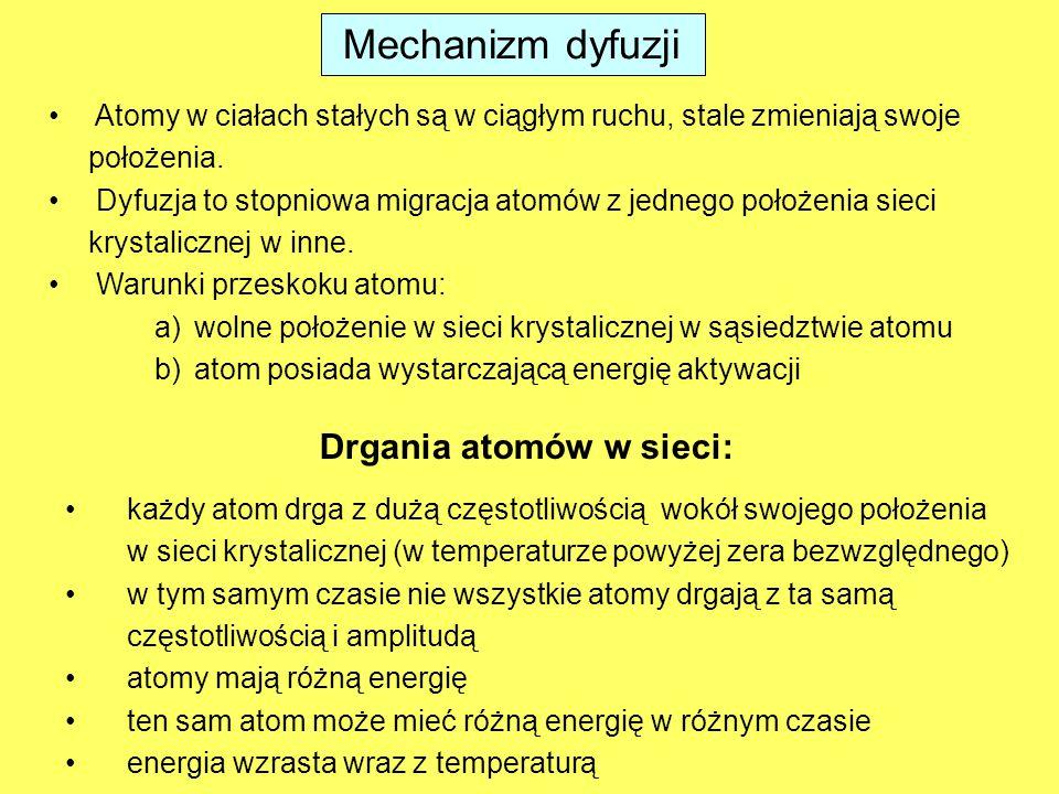 Mechanizm dyfuzji Drgania atomów w sieci: