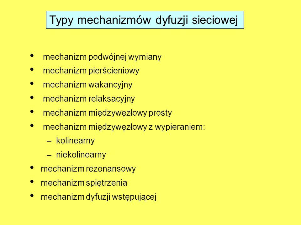Typy mechanizmów dyfuzji sieciowej