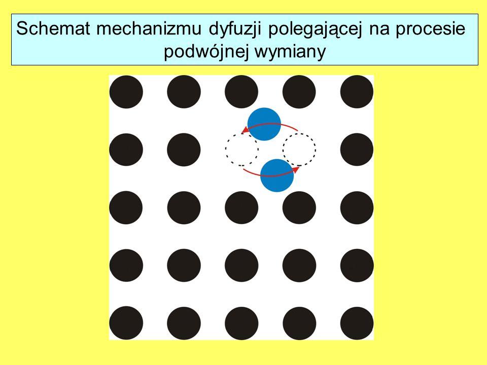 Schemat mechanizmu dyfuzji polegającej na procesie