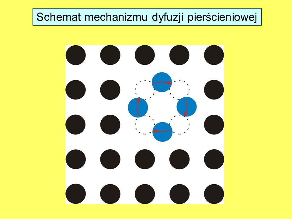 Schemat mechanizmu dyfuzji pierścieniowej
