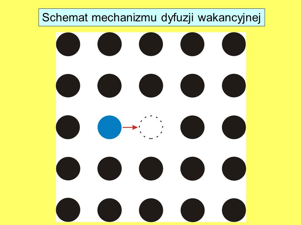Schemat mechanizmu dyfuzji wakancyjnej