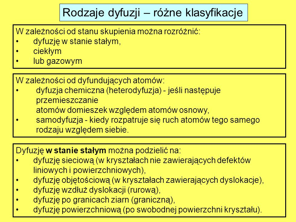 Rodzaje dyfuzji – różne klasyfikacje