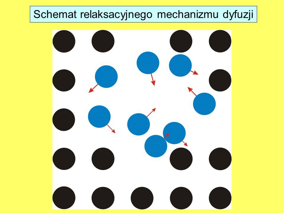 Schemat relaksacyjnego mechanizmu dyfuzji