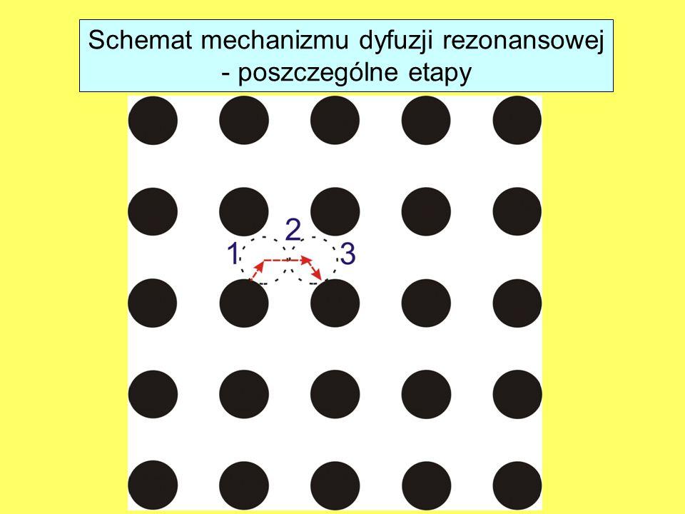 Schemat mechanizmu dyfuzji rezonansowej