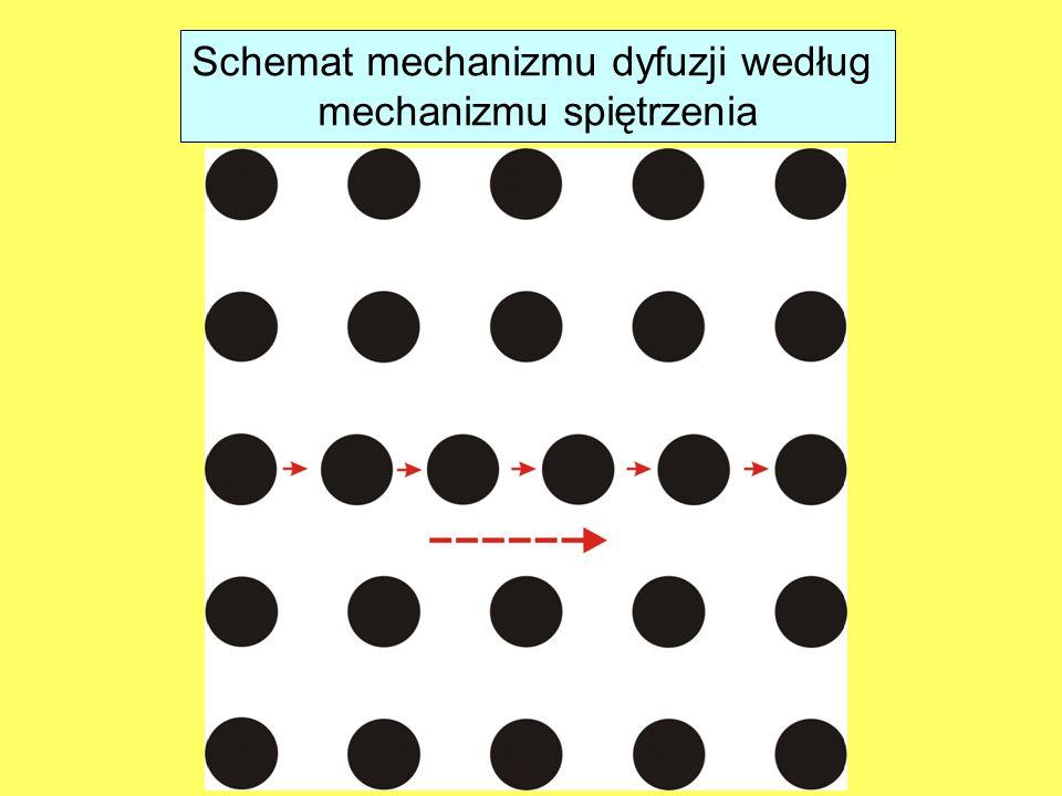Schemat mechanizmu dyfuzji według mechanizmu spiętrzenia