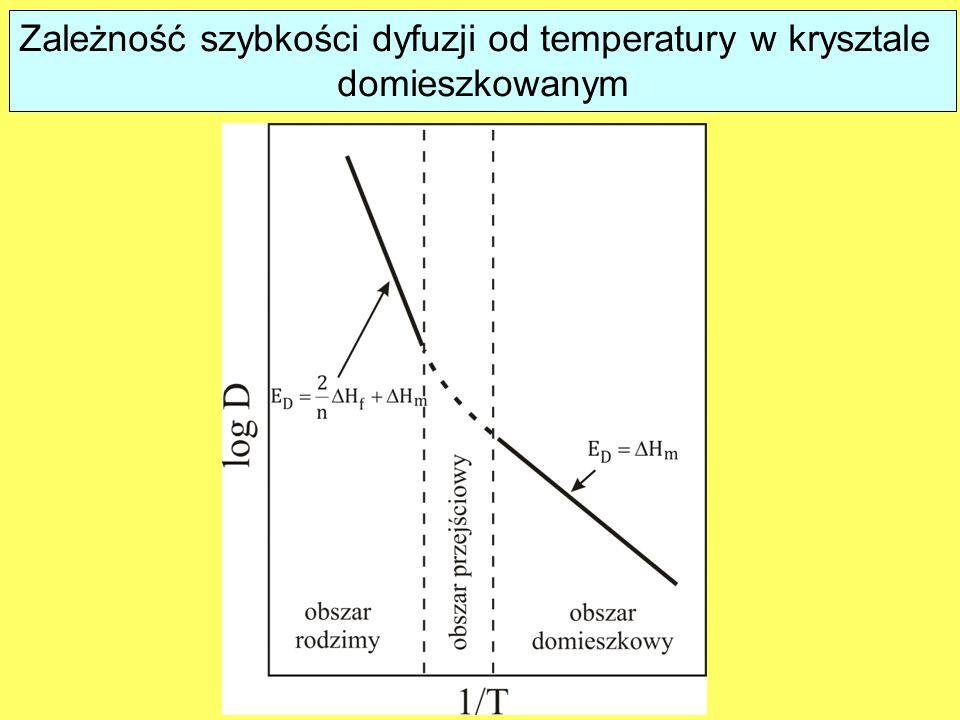 Zależność szybkości dyfuzji od temperatury w krysztale