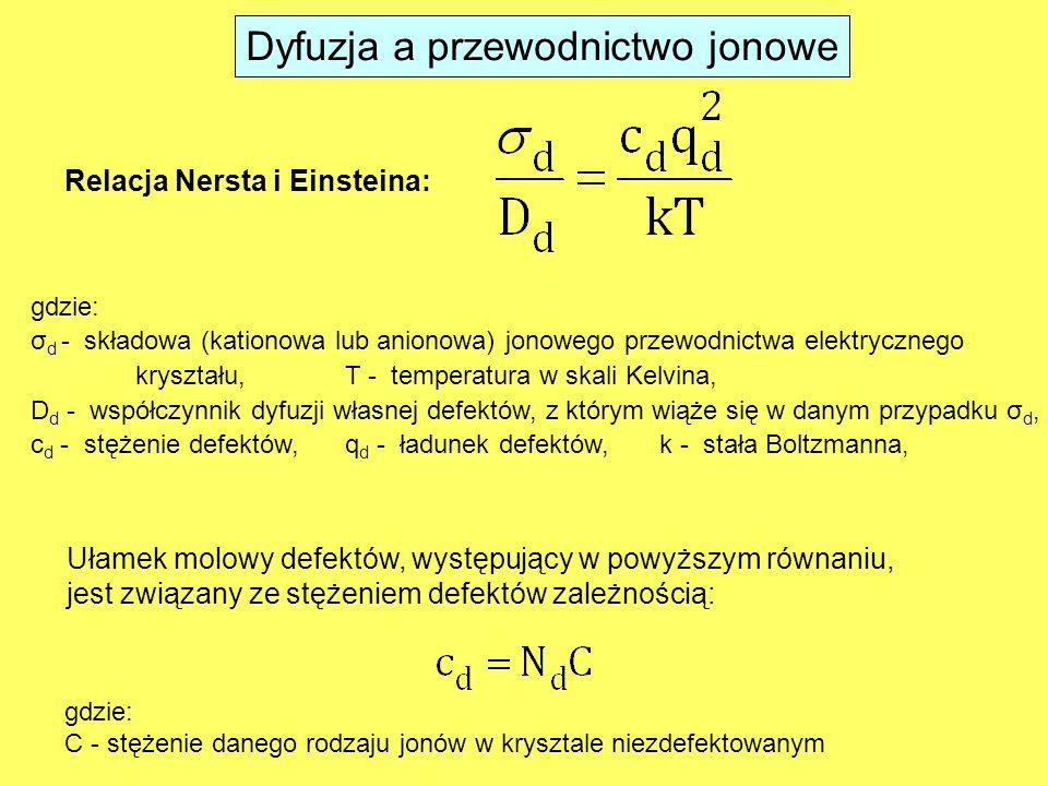 Dyfuzja a przewodnictwo jonowe