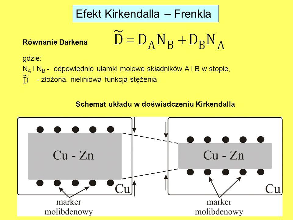 Efekt Kirkendalla – Frenkla