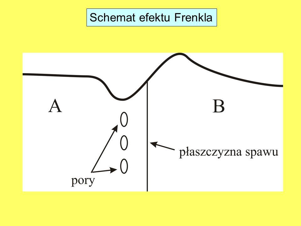 Schemat efektu Frenkla