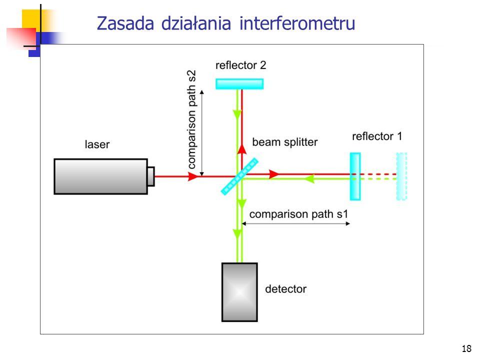 Zasada działania interferometru