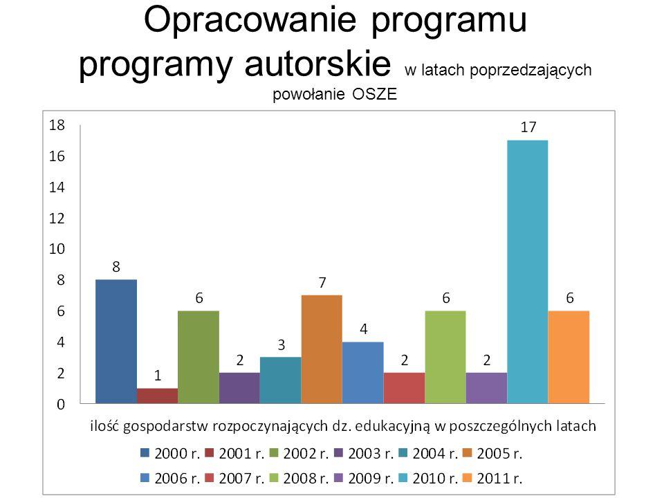 Opracowanie programu programy autorskie w latach poprzedzających powołanie OSZE