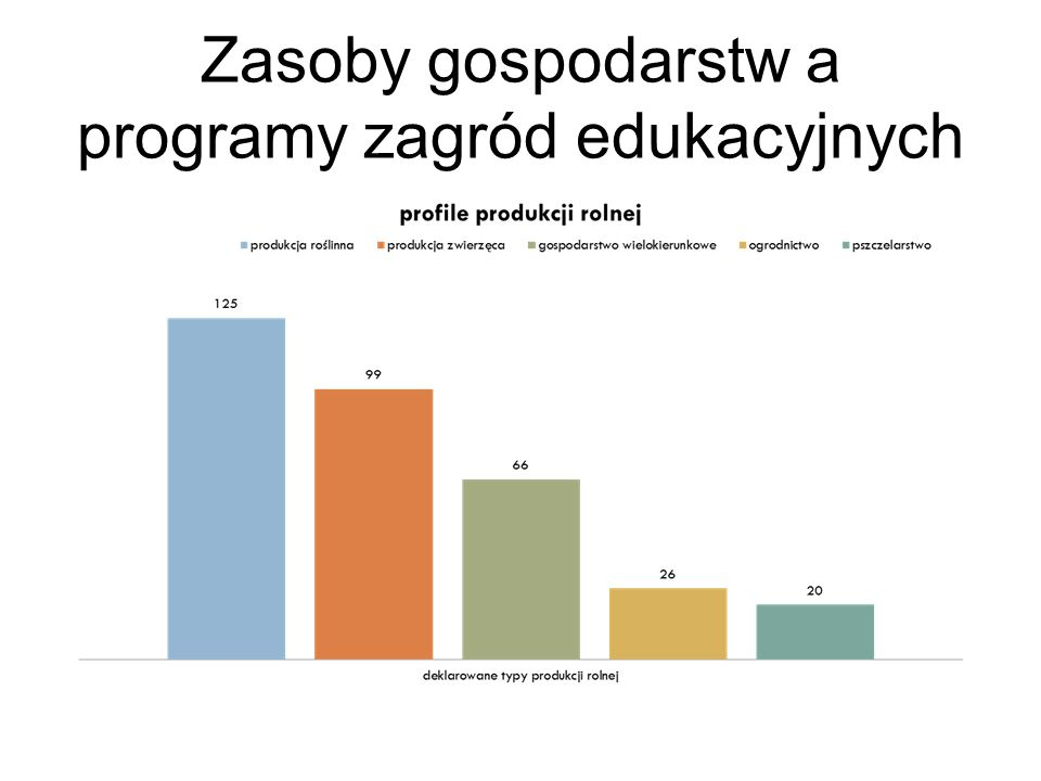 Zasoby gospodarstw a programy zagród edukacyjnych