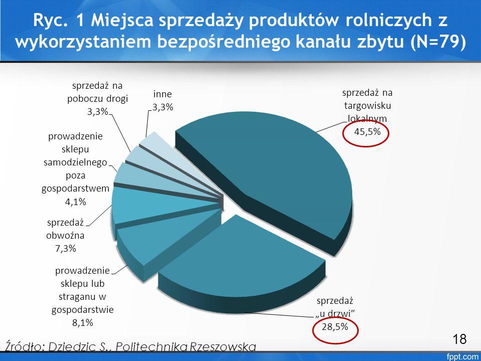 Ryc. 1 Miejsca sprzedaży produktów rolniczych z wykorzystaniem bezpośredniego kanału zbytu (N=79)
