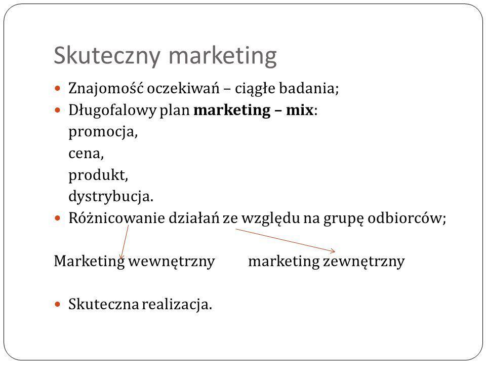 Skuteczny marketing Znajomość oczekiwań – ciągłe badania;